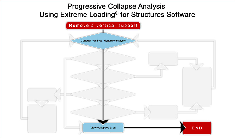 Streamlined GSA Progressive Collapse Analysis with Extreme Loading for Structures