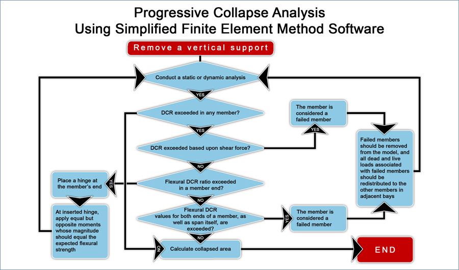 Iterative GSA Progressive Collapse Analysis with Typical FEM Software
